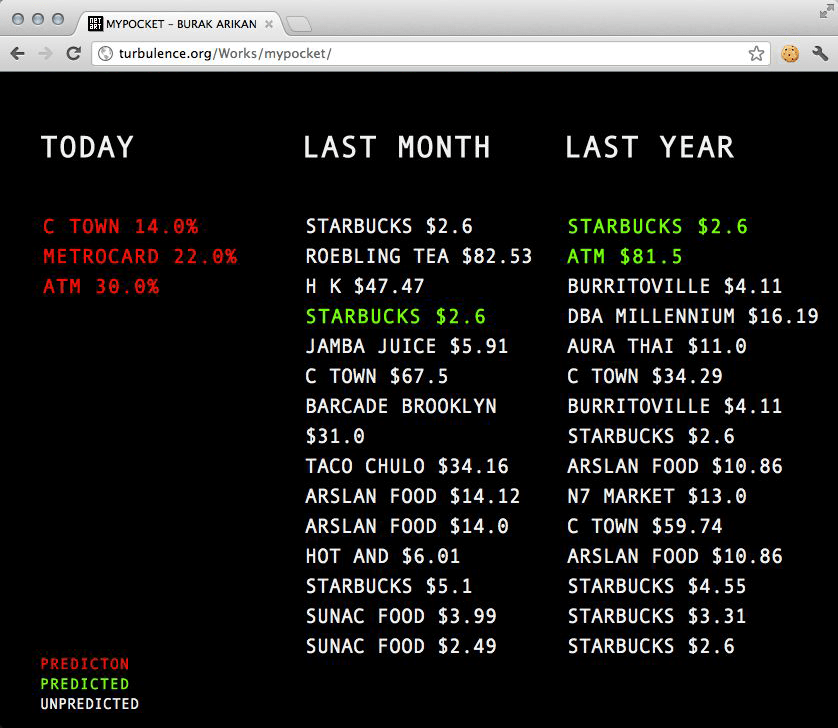 Web view of transactions and predictions published as an RSS feed daily for 2 years.