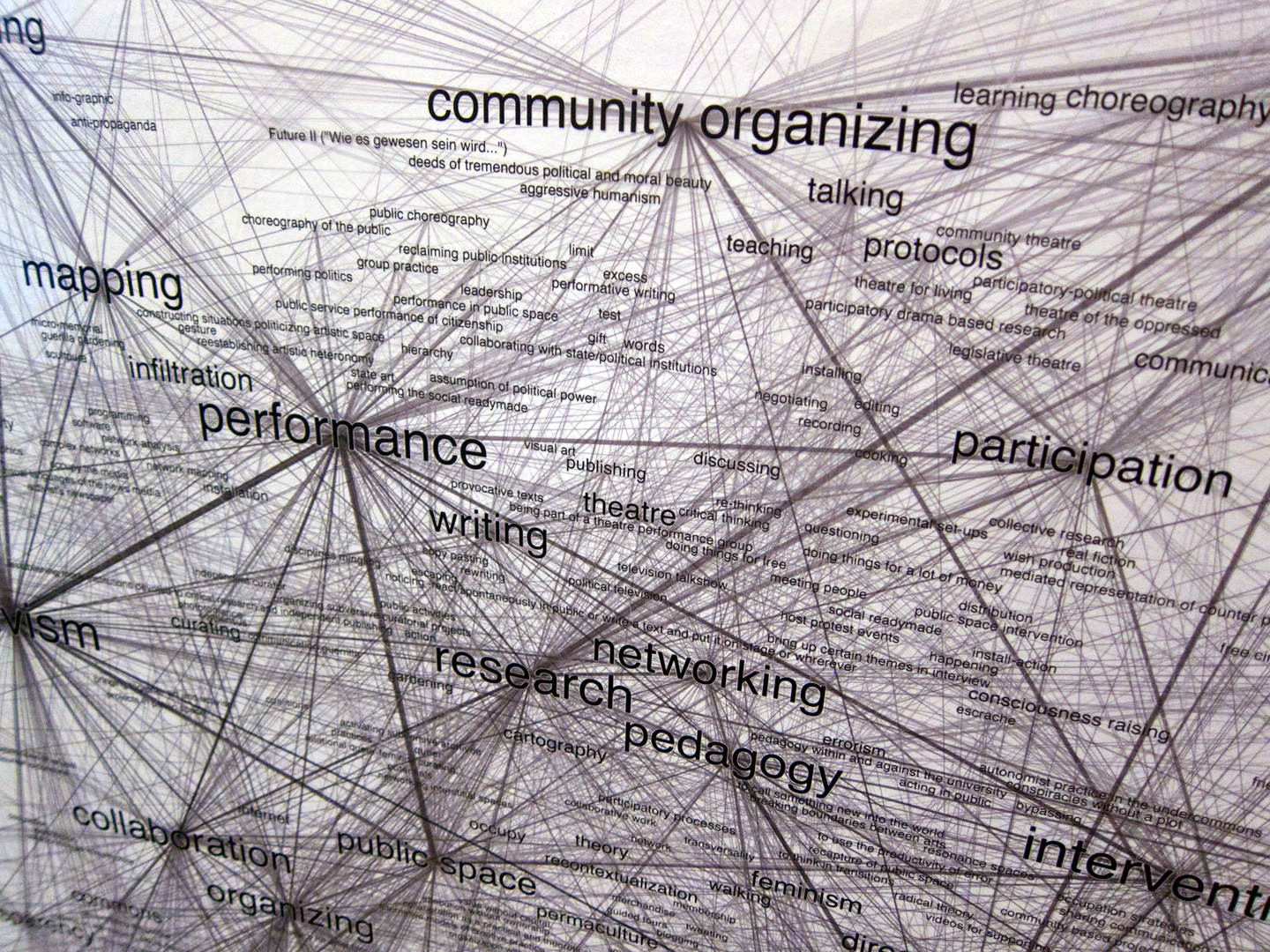 "Detail view ""Tactic Similarity Network"" of Truth is Concrete Marathon, Graz, 2012"