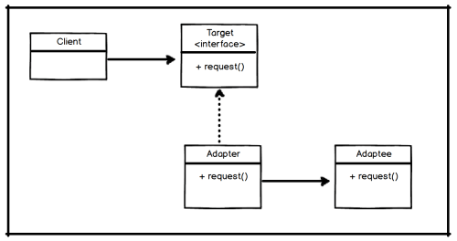 small resolution of here is the actual uml diagram for adp