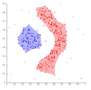 voorbeeld van output segmentatie onderzoek via analytische software