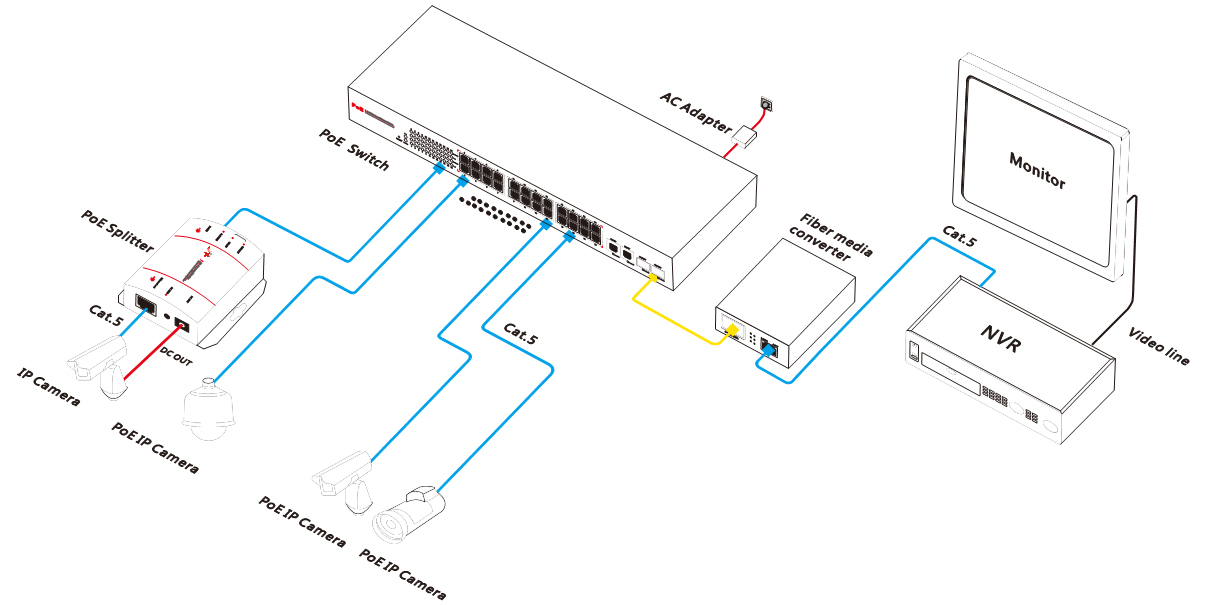 24CH PoE Switch IEEE802.3af for IP Camera