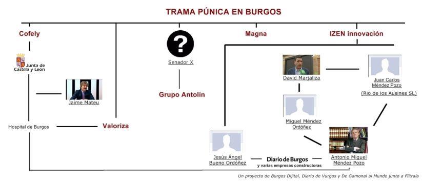 mapa de realciones punicaenburgos