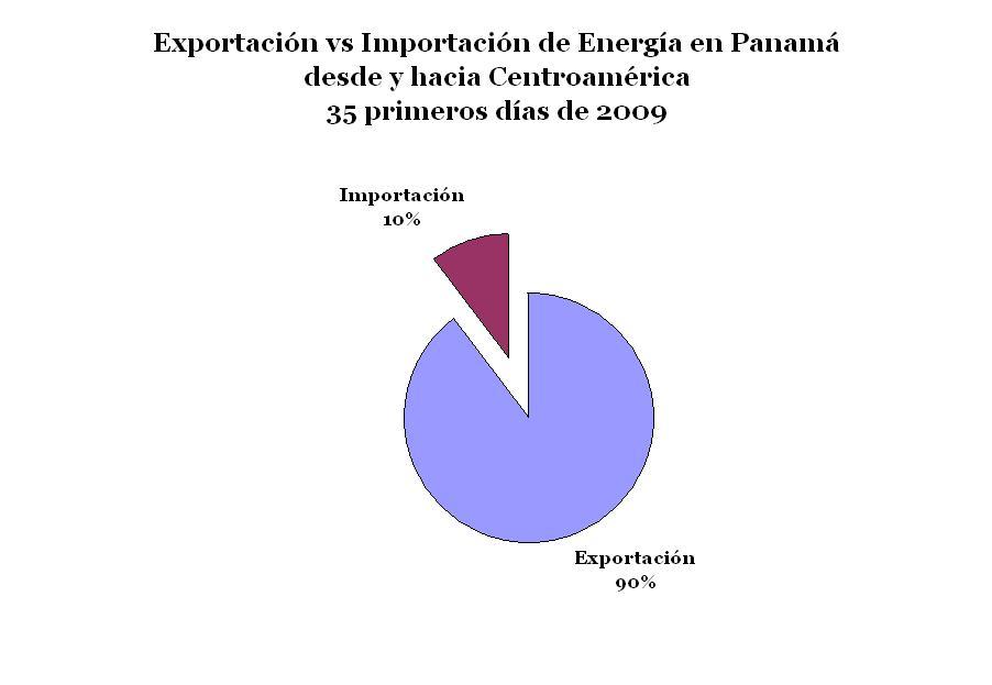 En los primeros 35 dias del año 2009, Panamá ha realizado un intercambio de 3072 MW de energia con Centroamérica.  De este total el 90% ha sido exportación y el 10% es importación