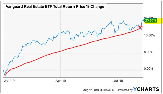 Why REITs Outperform Stocks And 3 'Strong Buys' Heading Into H2 2019