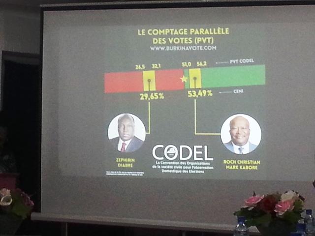 Un aperçu des tendances de la CODEL et des résultats publiés par les CENI.
