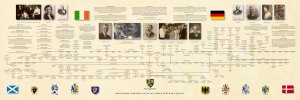 Timelines in Genealogy Research   Burlington Chamber of