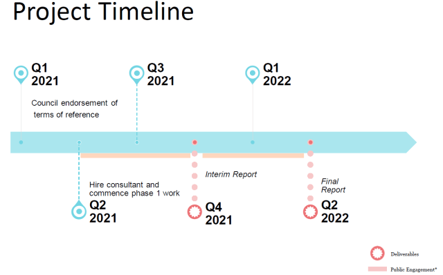 Project time line