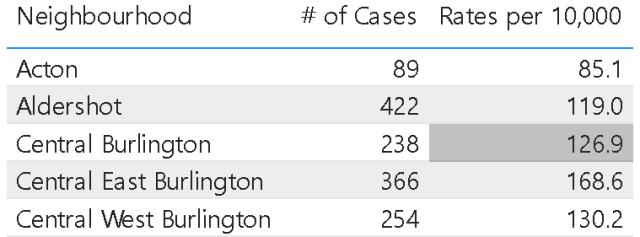 PHU case locations