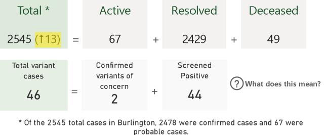 PHU data March 15 Burl