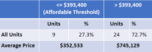 affordable housing sales