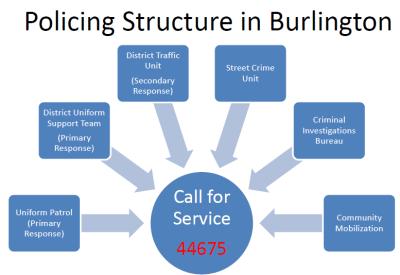10 burlington structure