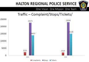 8 traffic complaints