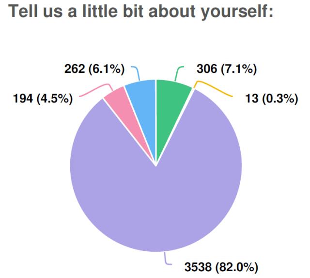 Rainbow responses graph