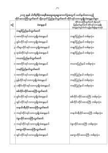 တိုင်းရင်းသားဝန်ကြီးမဲဆန္ဒနယ်မြေများ(Copy)