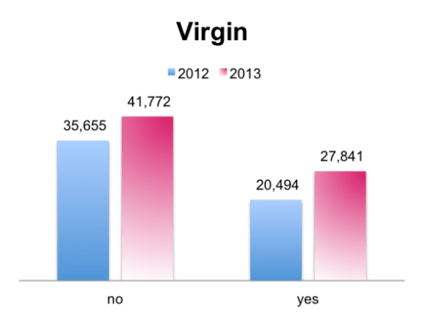 2014 virginpop