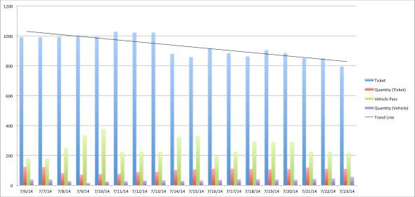 2014 Stubhub Data