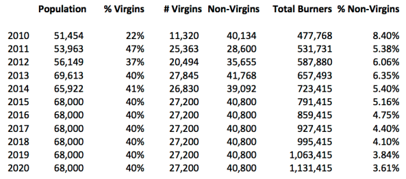 virgins and non virgins