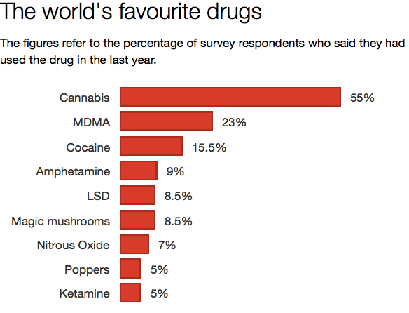 Image: The Independent/Global  Drug Survey 2015
