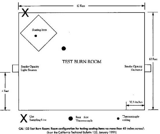 burnroom