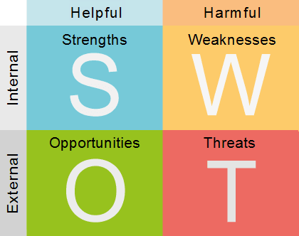 SWOT-External Analysis