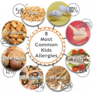 How Common Are Kids Food Allergies?