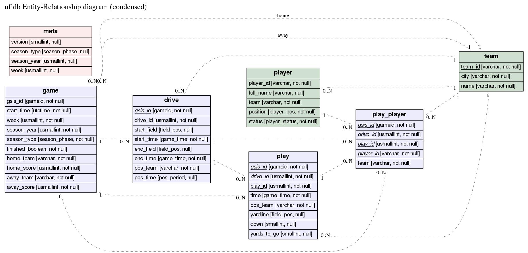 Database Erd Examples Entity Relationship Diagram Erd