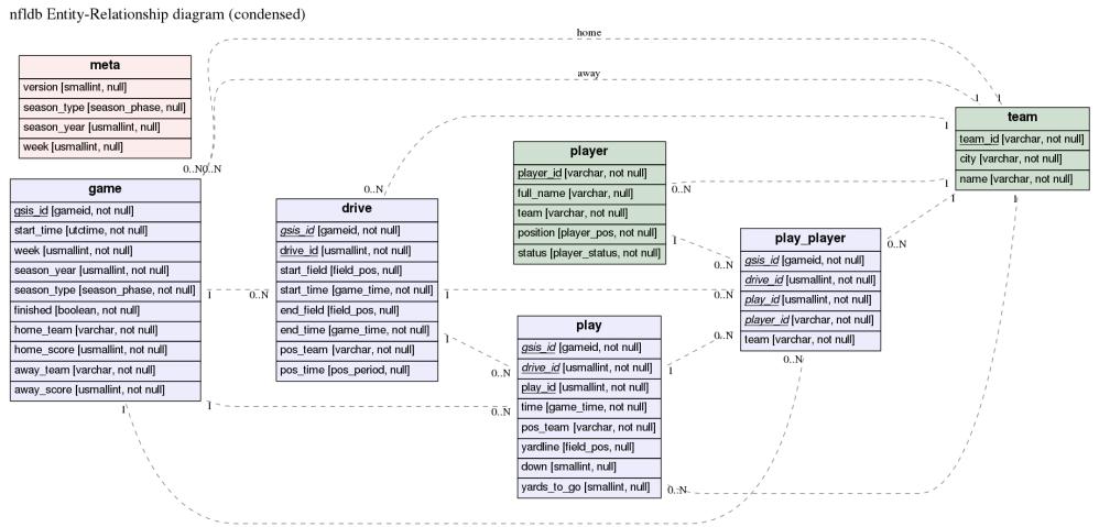 medium resolution of er diagram for nfldb