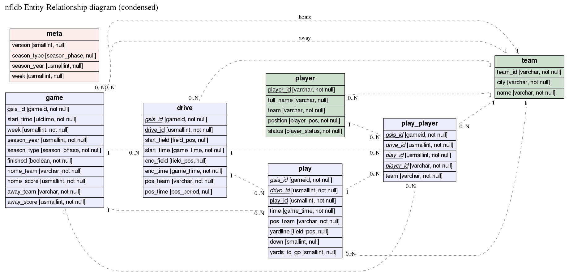 hight resolution of er diagram for nfldb
