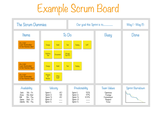 Example-Scrum-Board