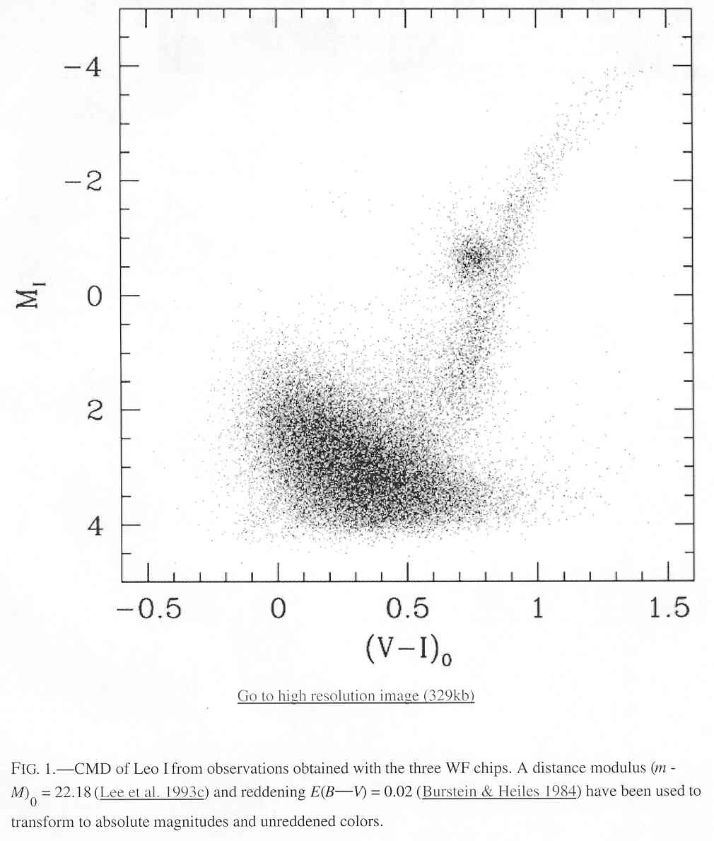 hight resolution of age models and tiny galaxies