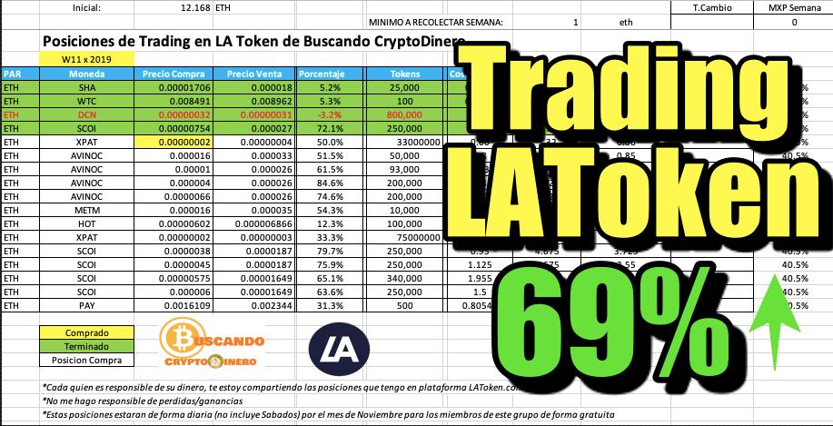 En este momento estás viendo Trading LAToken 69% ganancia en 2 semanas Martes 12 Marzo (BNB y JSE)