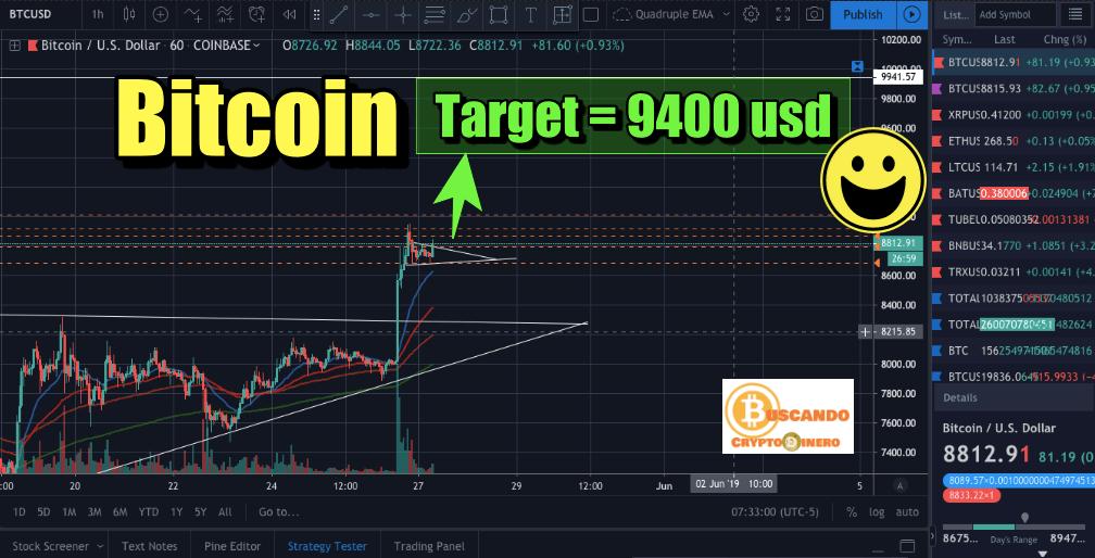 En este momento estás viendo Bitcoin a 9400? Confirmado Mercado Alcista?