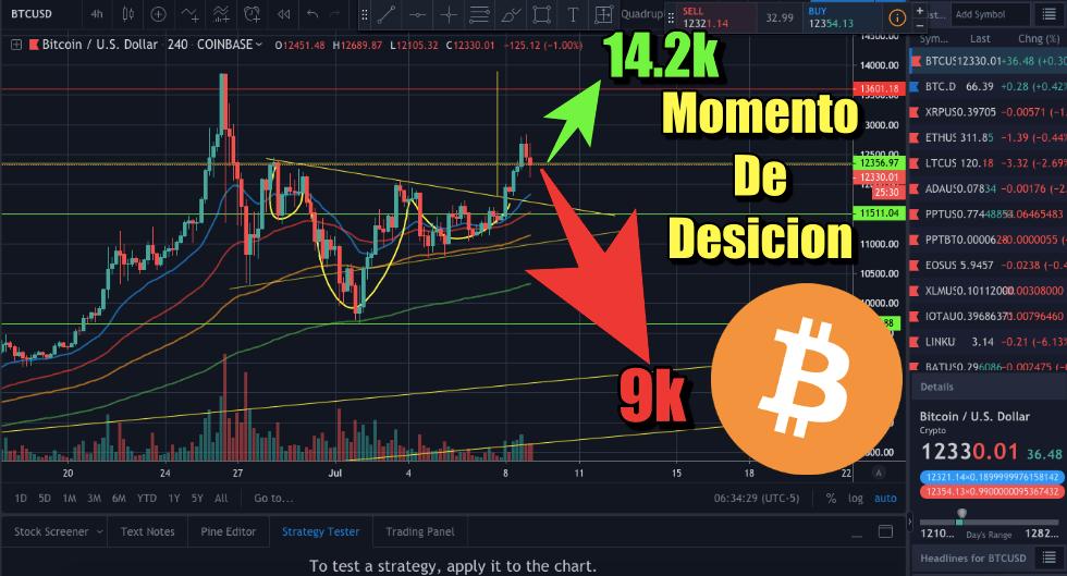 En este momento estás viendo Bitcoin Momento de desicion Sube a 14k o baja a 9k