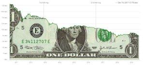 Lee más sobre el artículo Así ha caído el valor del dólar frente a bitcoin en los últimos años