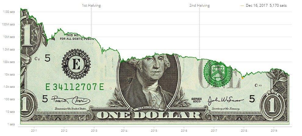 En este momento estás viendo Así ha caído el valor del dólar frente a bitcoin en los últimos años