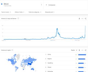 Lee más sobre el artículo Termino BITCOIN (cryptomoneda) en Google Trends en MAXIMOS Historicos
