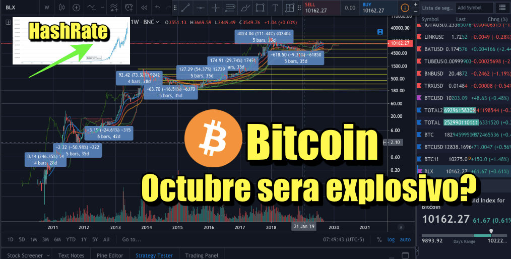 En este momento estás viendo Bitcoin Octubre sera explosivo? HashRate sigue subiendo a Altos mas Altos