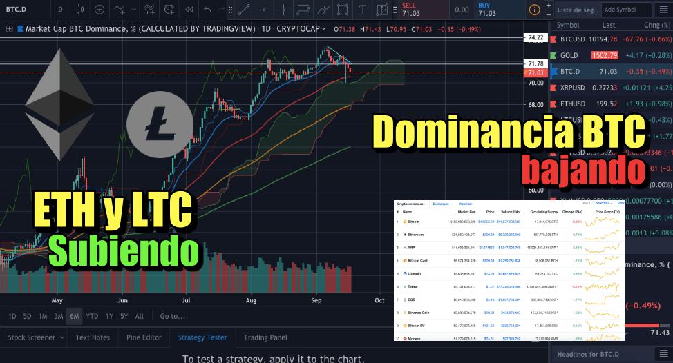 En este momento estás viendo Dominancia de BTC bajando, ETH y LTC subiendo