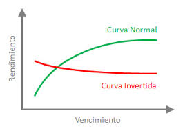 Lee más sobre el artículo La curva de rendimiento está invertida. Esto es lo que eso significa y cuáles son las implicaciones para la economía.