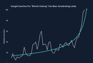 Lee más sobre el artículo Halving de Bitcoin captura un interés creciente: entre los buscadores de Google