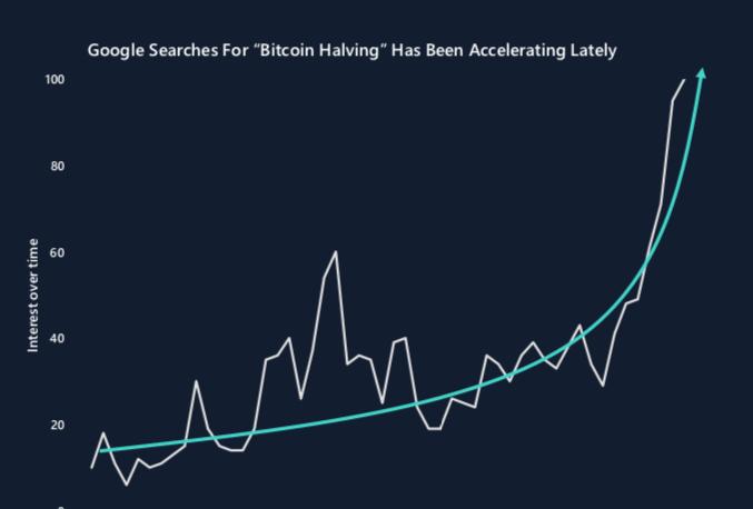 En este momento estás viendo Halving de Bitcoin captura un interés creciente: entre los buscadores de Google