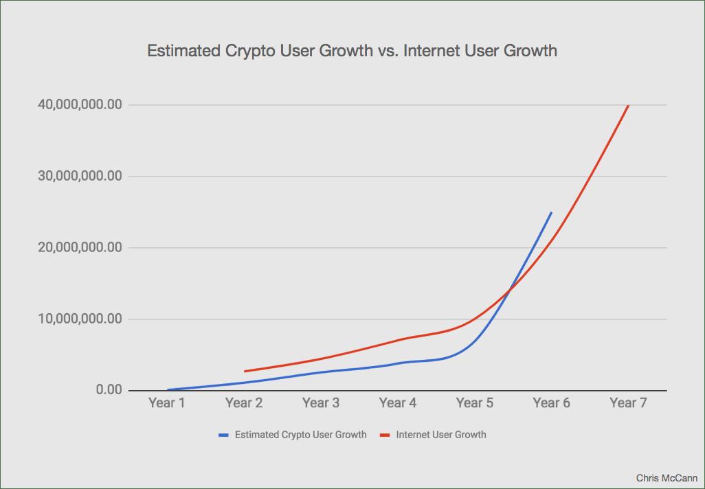 En este momento estás viendo ¿Es Bitcoin en 2020 realmente similar a la Internet temprana?