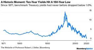 Lee más sobre el artículo Por primera vez en 150 años, el bono de referencia mundial es inferior al 1%