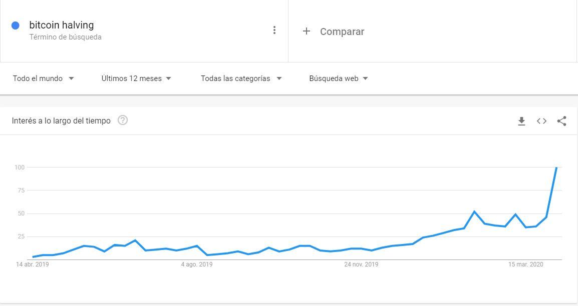 En este momento estás viendo Bitcoin Halving en Google Trends muy alto