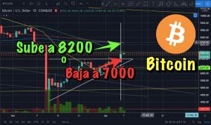 Lee más sobre el artículo Bitcoin que hará hoy??  Sube a 8200 o baja a 7000??