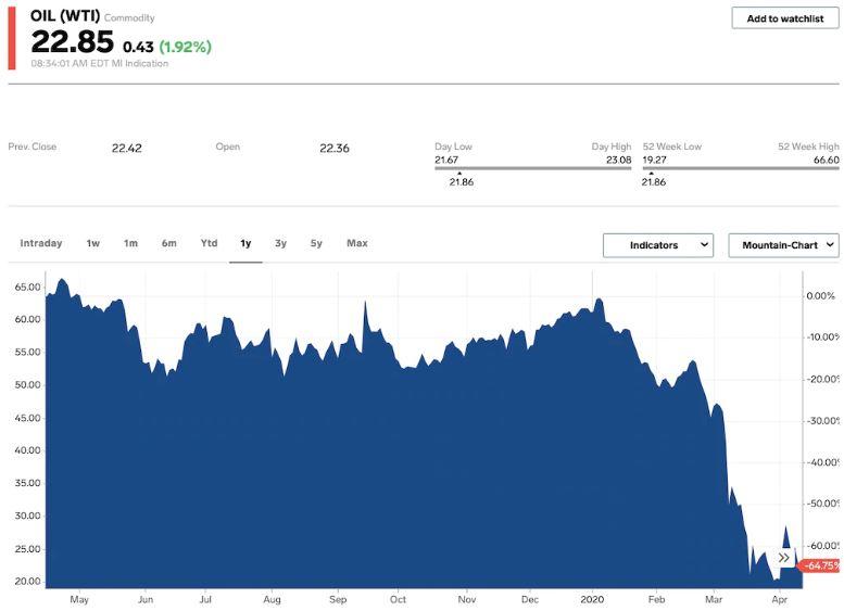 En este momento estás viendo El petróleo se desploma a medida que la demanda del coronavirus continúa superando los recortes históricos de producción
