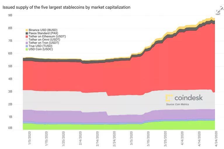 stablecoins graph
