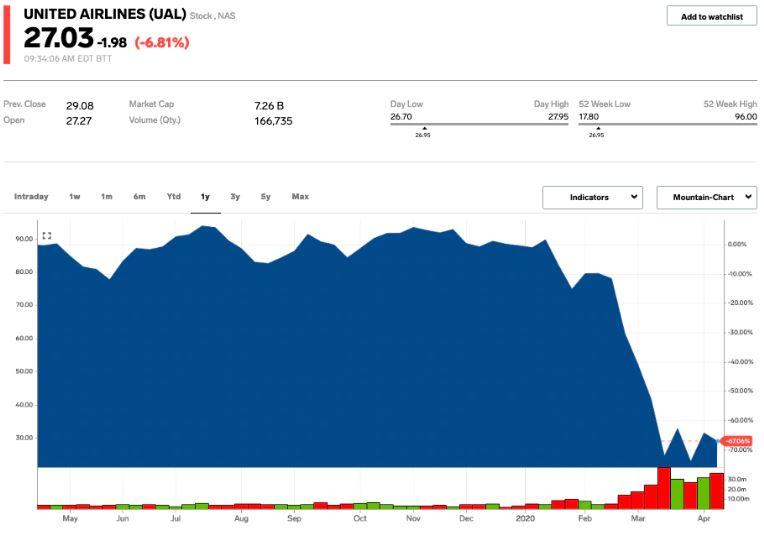 En este momento estás viendo United Airlines se desploma un 8% después de revelar que el brote de coronavirus provocó una pérdida trimestral (UAL) de $ 2.1 mil millones