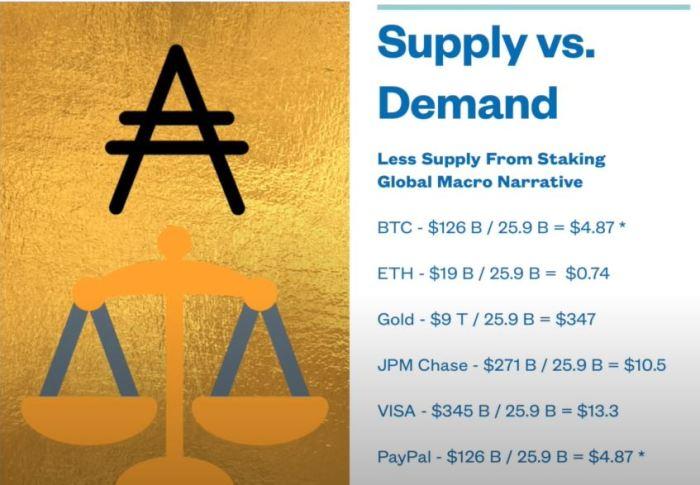ada suply vs demand