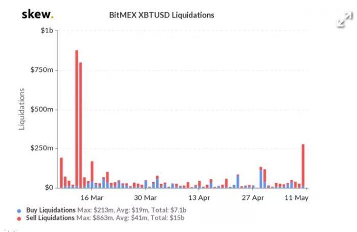 bitmex liquidations